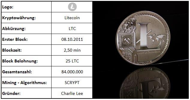Übersicht Litecoin