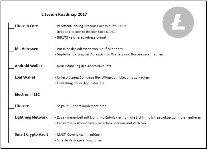Roadmap Litecoin