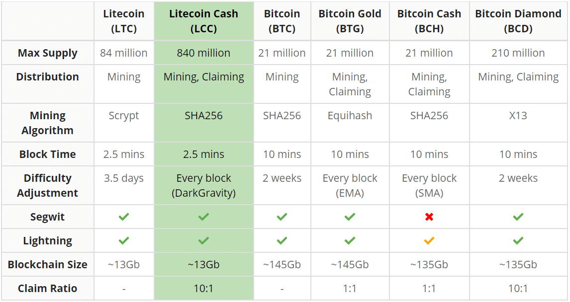 Vergleich Litecoin Cash