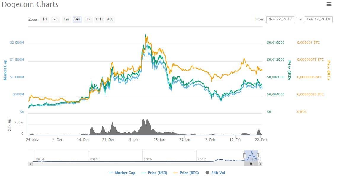 Chart Dogecoin