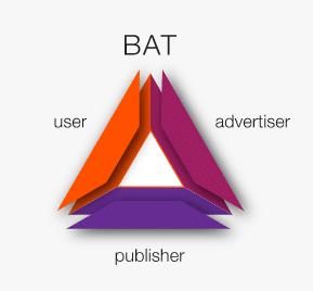 User, Werbetreibende und Publisher | Basic Attention Token