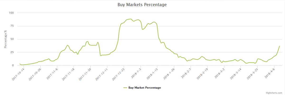 Bitcoin: Buy Market Percentage