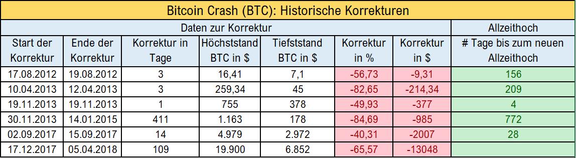 Historische Daten Bitcoin Crash