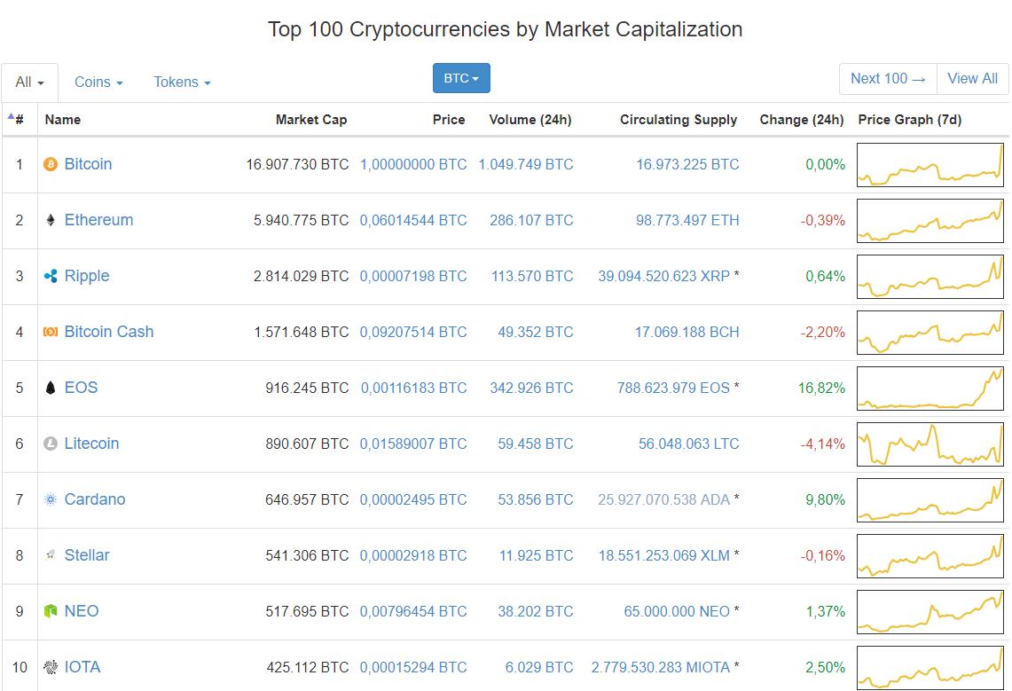 Coinmarketcap: Bitcoin steigt