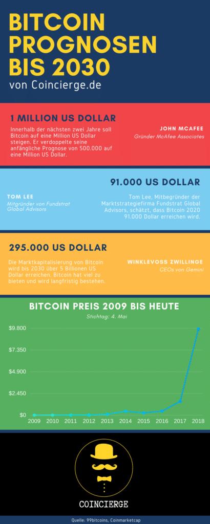 Infografik: Bitcoin Prognosen bis 2030
