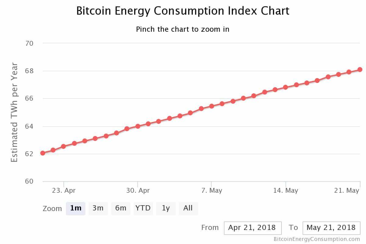 Quelle: https://digiconomist.net/bitcoin-energy-consumption
