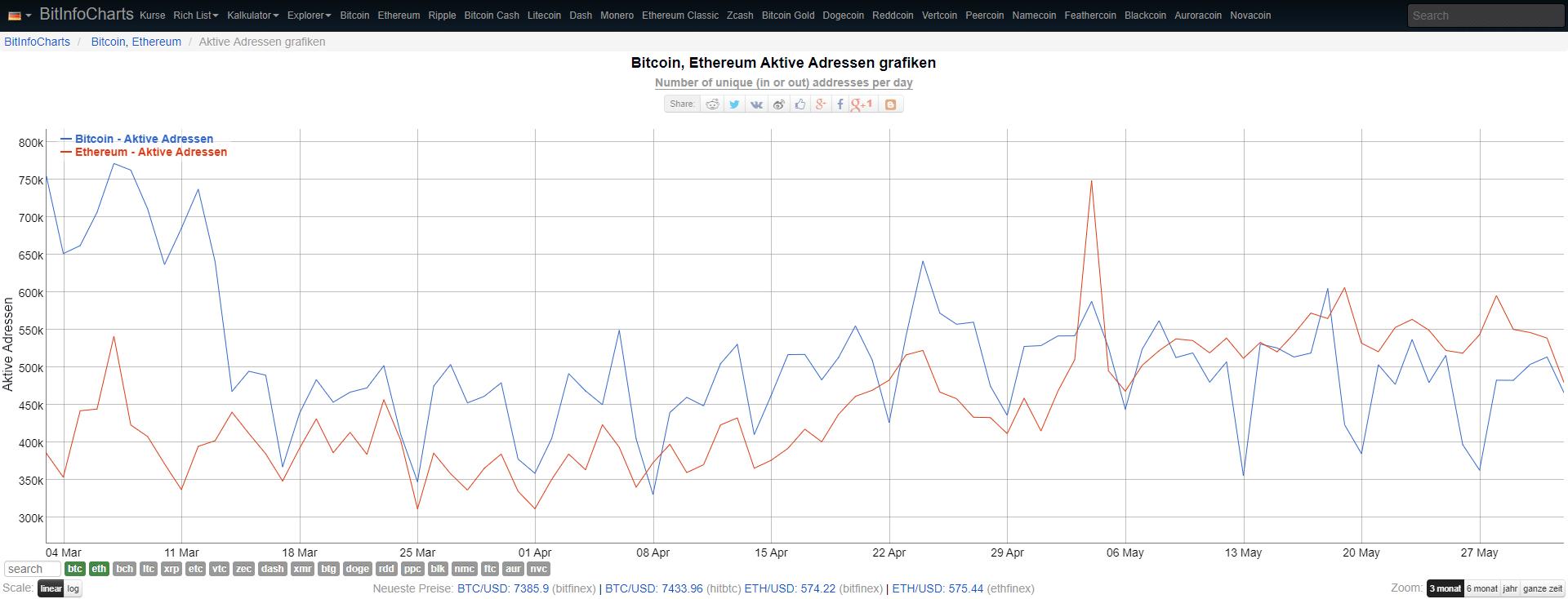 Aktive Bitcoin und Ether-Adressen