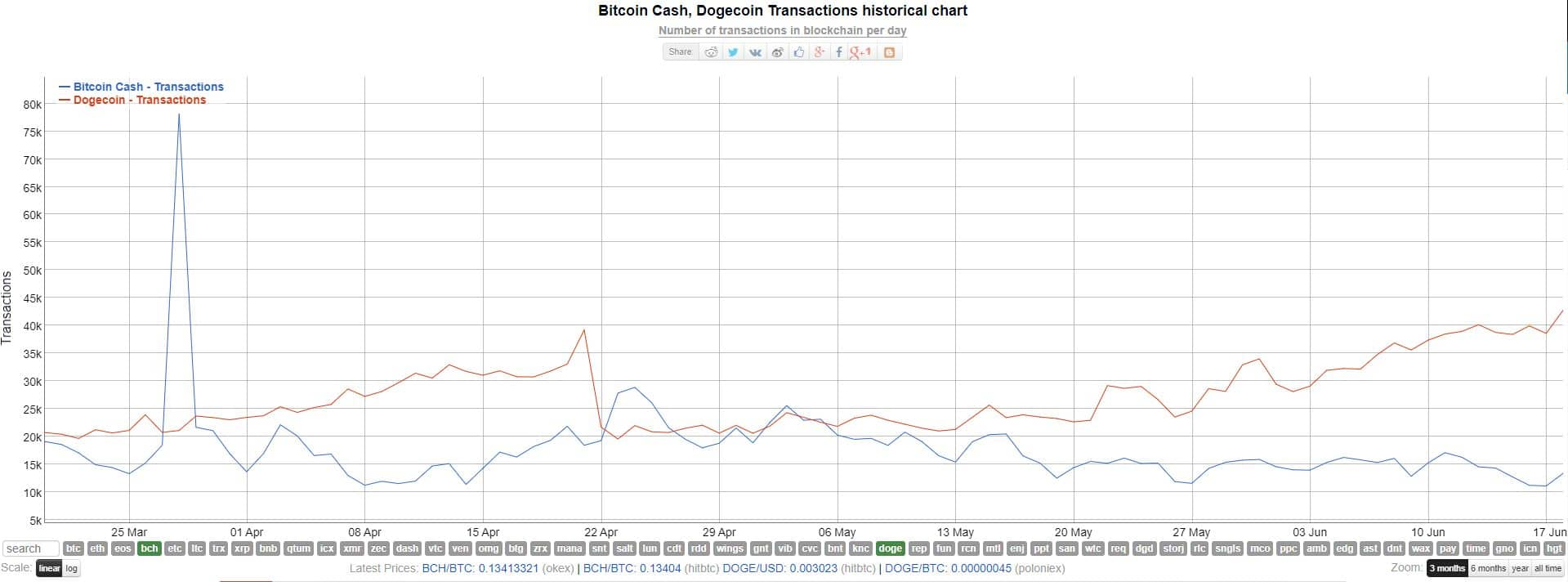 https://bitinfocharts.com/comparison/transactions-bch-doge.html#3m