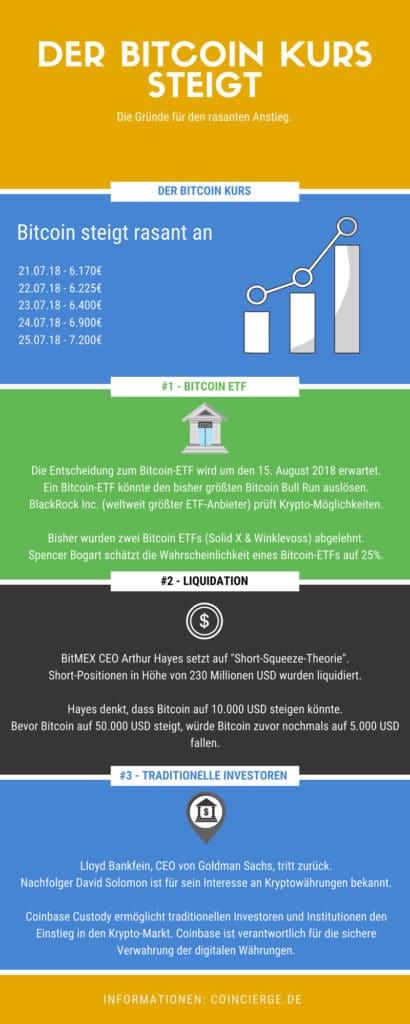 Der Bitcoin Preis steigt