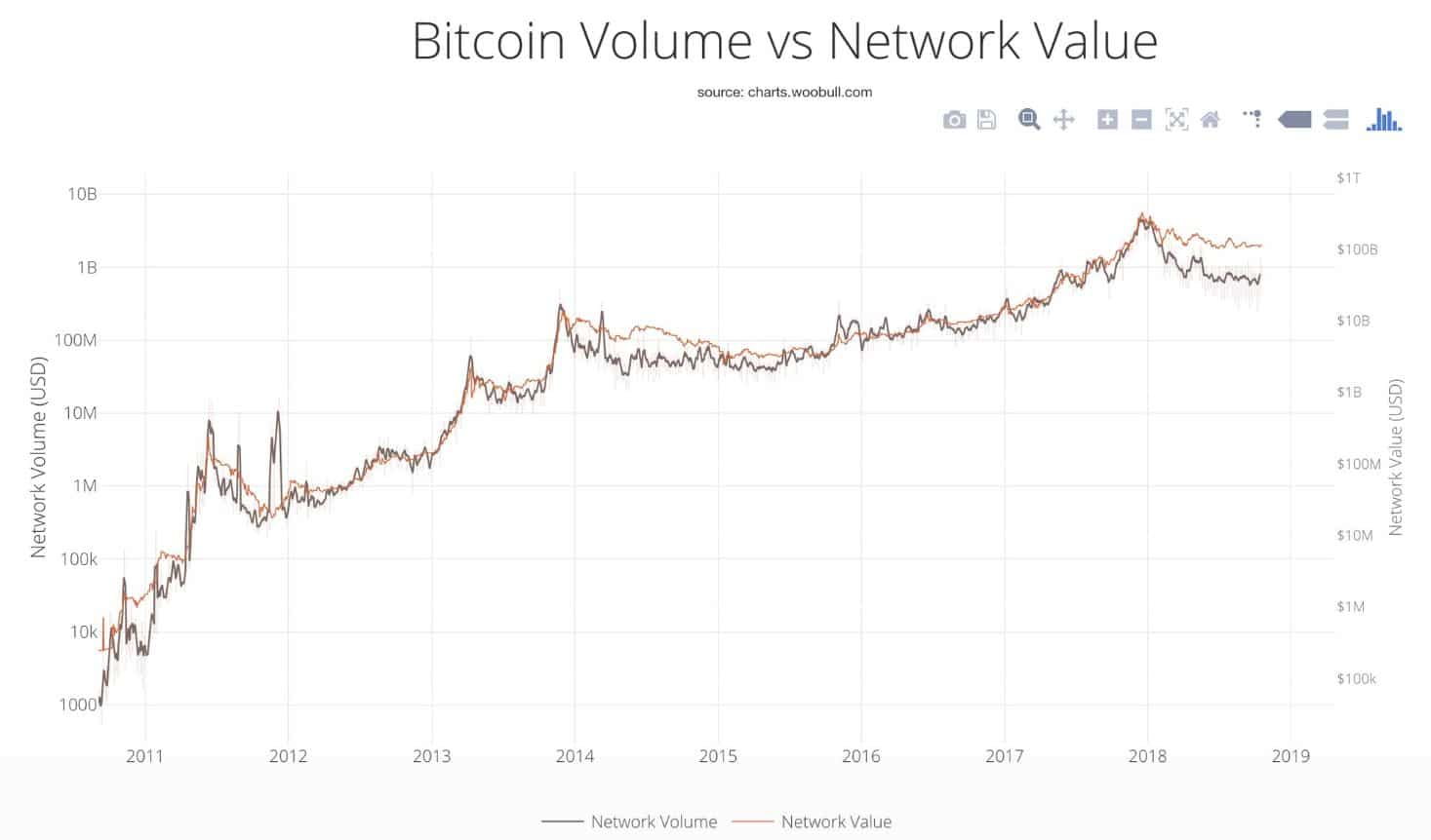 BTC Volumen vs. Network Value