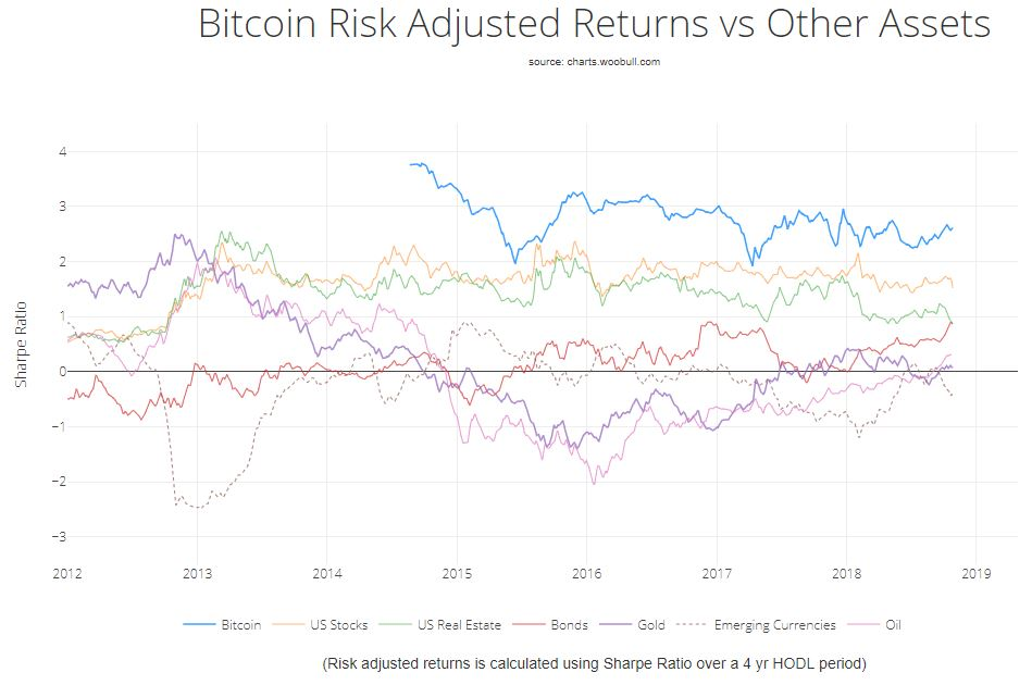 Bitcoin Sharpe-Ratio