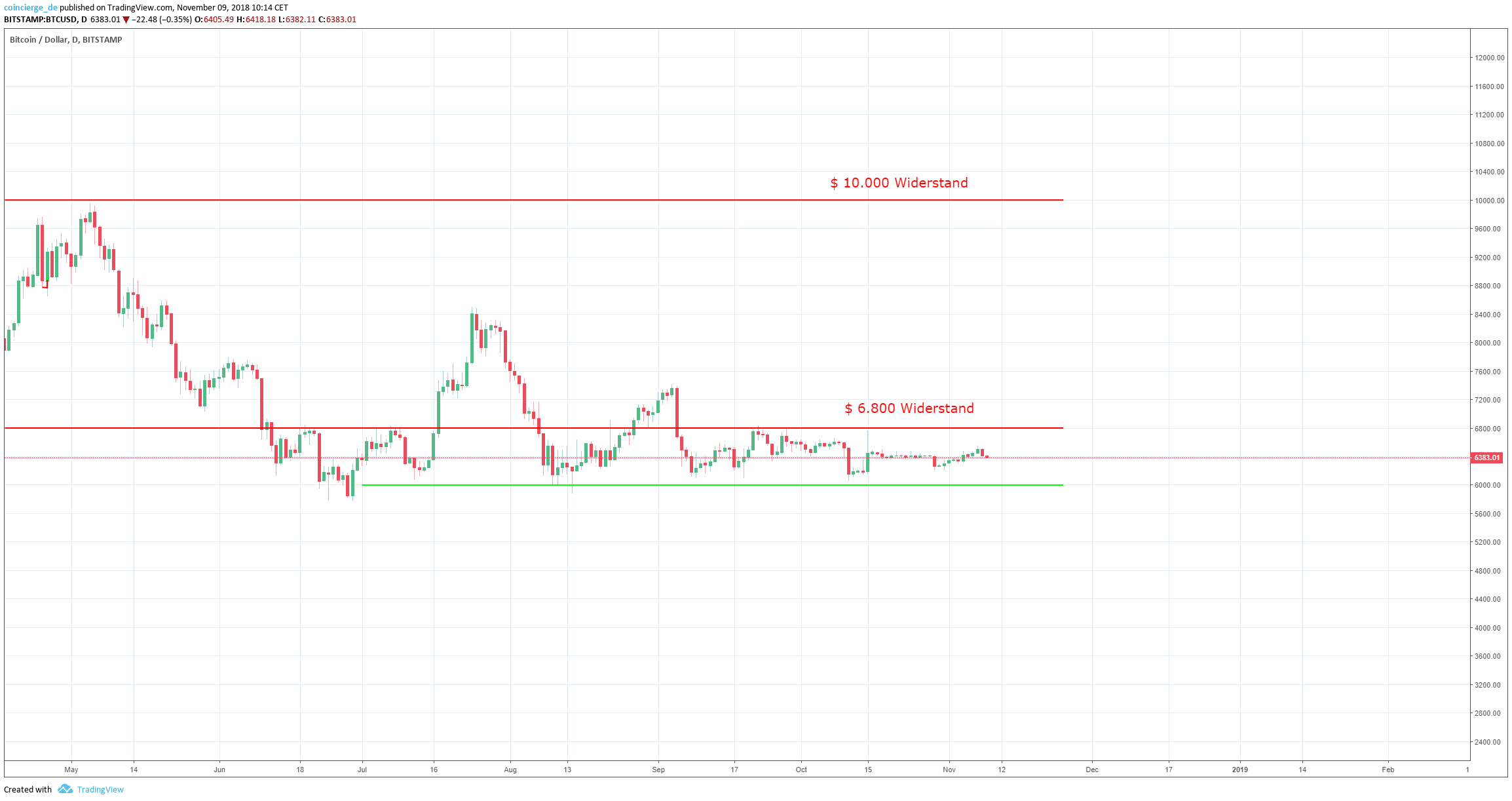 Bitcoin_Chart_Range_Analyse