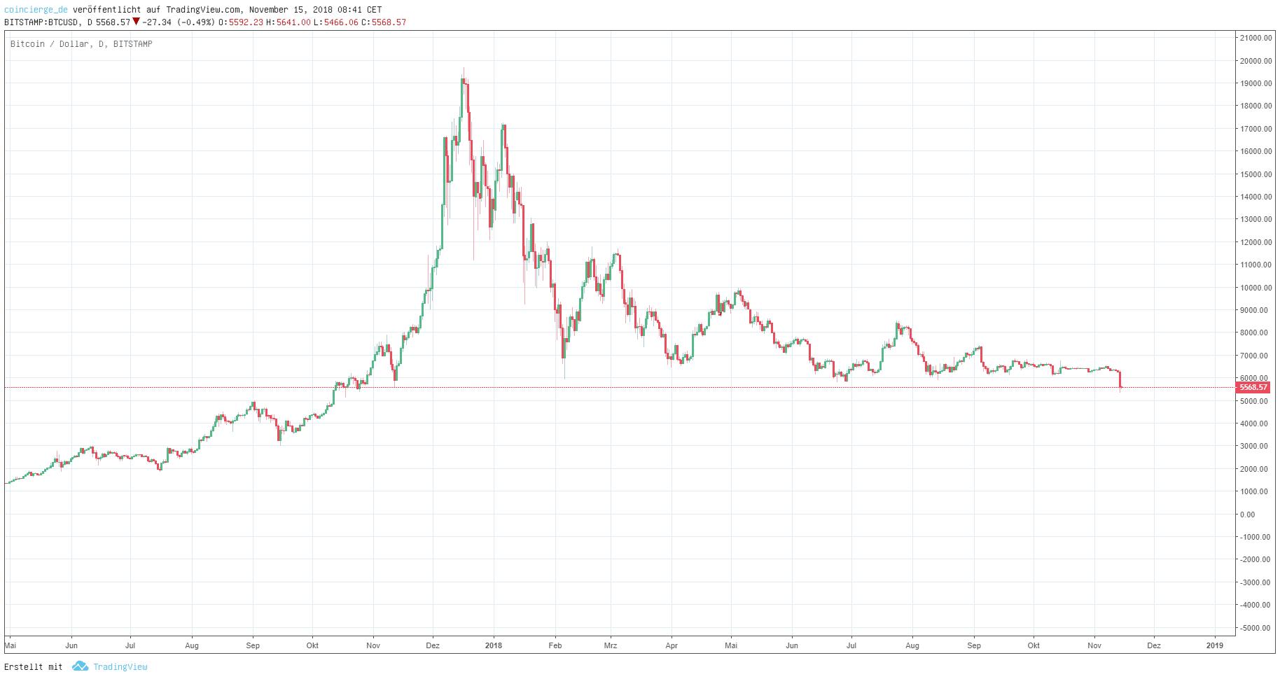 BTC kurs crash 2018 im November