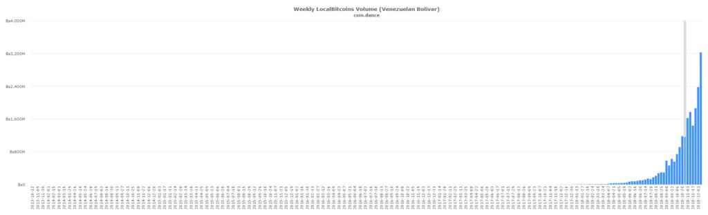 localbitcoins-VES-volume