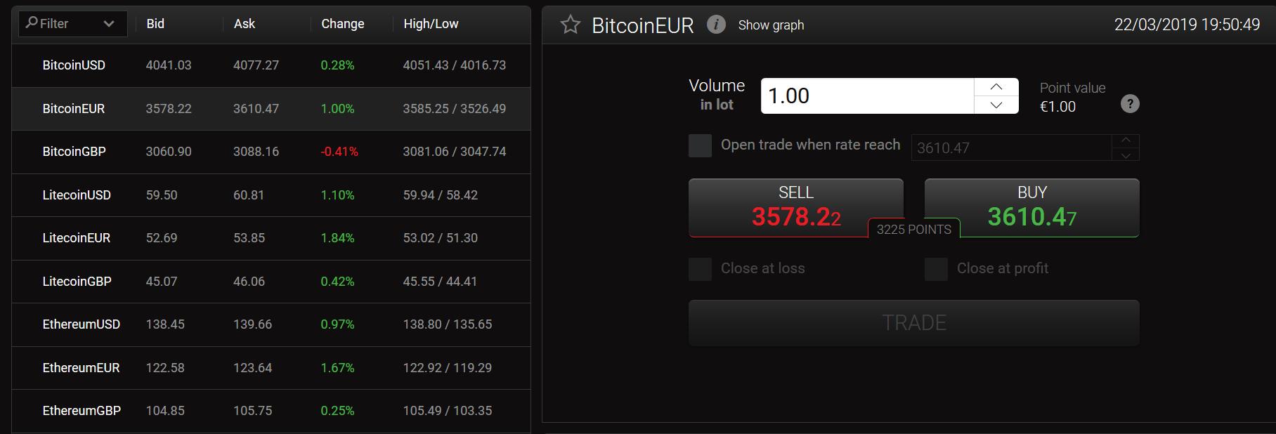 Kryptowährungen Chart