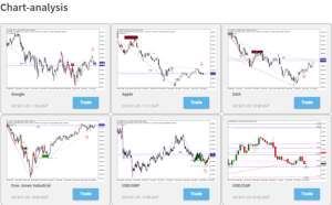 Chartanalyse mit Bitcoin Trader