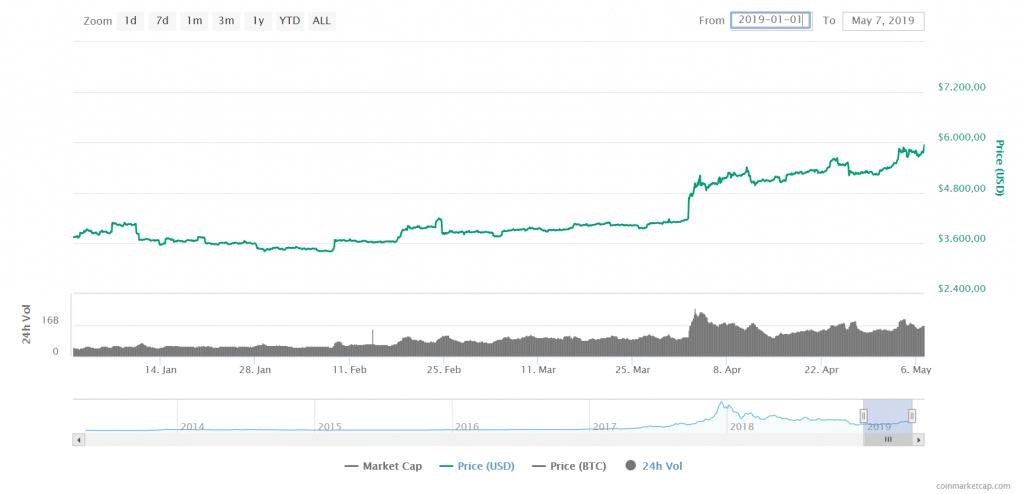 Chart von Bitcoin - Entwicklung von Bitcoin