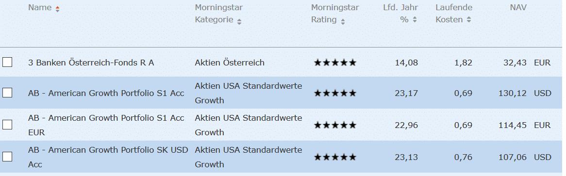 Fondsvergleich Rating
