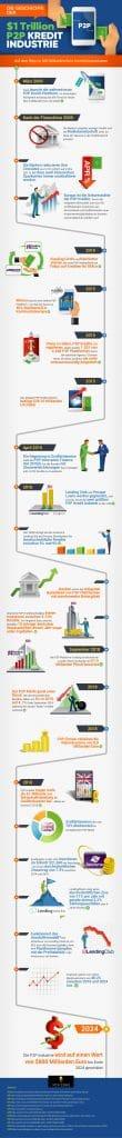 Geschichte der P2P Industrie
