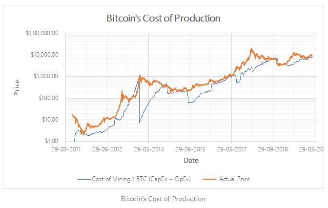 mittlerer kryptowährungshandel bitcoin-vorhersage investieren
