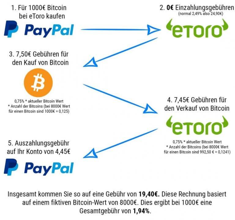 Etoro Gebühren für Bitcoin Kauf und Verkauf via Paypal. Schritt 1: Für 1000€ Bitcoin bei eToro kaufen. Schritt 2: 0€ Einzahlungsgebühren (normal 2,49% also 24,90€). Schritt 3: 7,50€ Gebühren für den Kauf von Bitcoin. Dies berechnet sich aus 0,75% * aktueller Bitcoin Wert *Anzahl der Bitcoins. (Bei 8000€ Wert für einen Bitcoin sind 1000€ genau 0,125 Teile.) Schritt 4: 7,45 Gebühren für den Verkauf von Bitcoin. Dies Berechnet sich aus: 0,75% * aktueller Bitcoin Wert * Anzahl der Bitcoins (bei 8000€ Wert für einen Bitcoin sind 992,50€ genau 0,1241 Teile.) Schritt 5 Auszahlung / Verkauf von den Bitcoin an Paypal mit einer Auszahlungsgebühr von 4,45€. Insgesamt kommen Sie auf eine Gebühr von 19,40€. Diese Rechnung basiert auf einen fiktiven Bitcoin-Wert von 8000€. Dies ergibt bei 1000€ eine Gesamtgebühr von 1,94%.