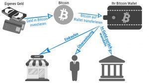 Wie ein Bitcoin Wallet funktioniert - Geld in Bitcoin investieren - Bitcoin auf das Wallet transferieren - Mit dem Wallet Bitcoin Überweisen, Einkaufen und in Geld zurück umwandeln