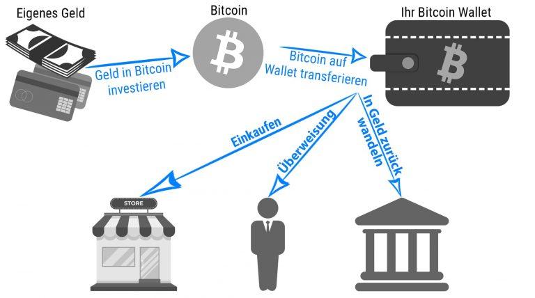 Bitcoin Wallet Vergleich