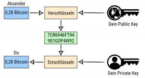 Absender versendet einen Bitcoin. Der Bitcoin wird mit dem Public Keys des Empfängers verschlüsselt. Der Verschlüsselte Bitcoin wird über das Internet versendet. Die Nachricht kommt beim Empfänger an und wird mit seinem Private Key entschlüsselt. Der entschlüsselte Bitcoin kommt auf dem Wallet Bitcoin des Empfängers an.