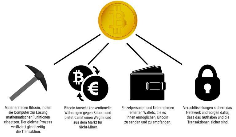 Wie funktioniert Bitcoin? Miner erstellen Bitcoin, indem sie Computer zur Lösung mathematischer Funktionen einsetzen. Der gleiche Prozess verifiziert gleichzeitig die Transaktion. Bitcoin tauscht konventionelle Währungen gegen Bitcoin und bietet damit einen Weg in und aus dem Markt für Nicht-Miner. Einzelpersonen und Unternehmen erhalten Wallets, die es ihnen ermöglichen, Bitcoin zu senden und zu empfangen. Verschlüsselungen sichern das Netzwerk und sorgen dafür, dass das Guthaben und die Transaktionen sicher sind.
