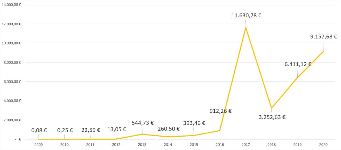 Wertentwicklung von Bitcoin. 0,08 Cent im Jahr 2009. 25 Cent im Jahr 2010. 22,59 Euro im Jahr 2011. 13,05 Euro im Jahr 2012. 544,73 Euro im Jahr 2013. 260,50 Euro im Jahr 2014. 393,46 Euro im Jahr 2015. 912,26 Euro im Jahr 2016. 11630,78 Euro im Jahr 2017. 3252,63 Euro im Jahr 2018. 6411,12 Euro im Jahr 2019. 9157,68 Euro im Jahr 2020.