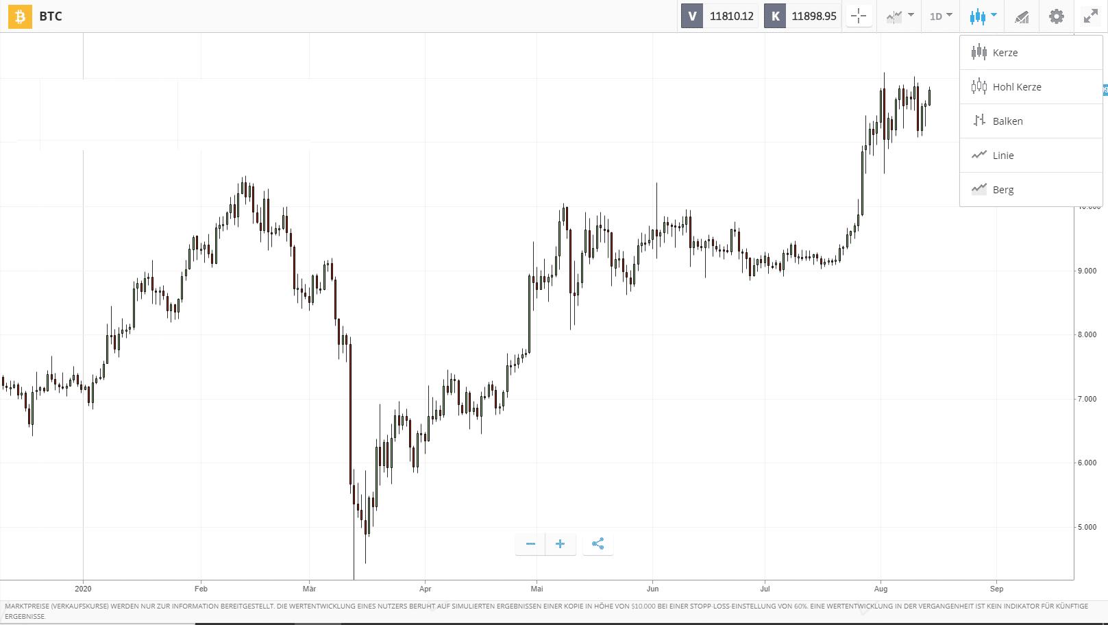 Technische Analyse von Kryptowährungen