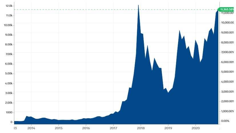 bitcoin sollten wir investieren hashtag weiden