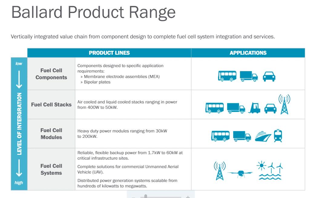 Ballard Power Produkte