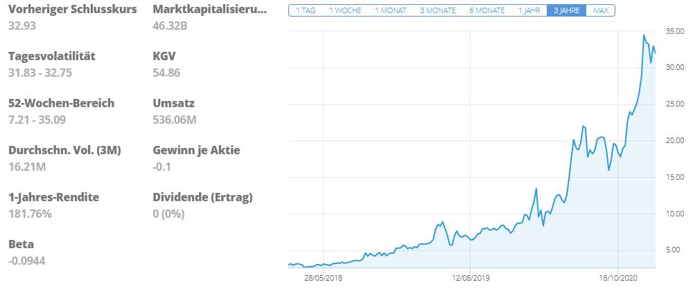 Nel Asa Wasserstoff Aktienkurs