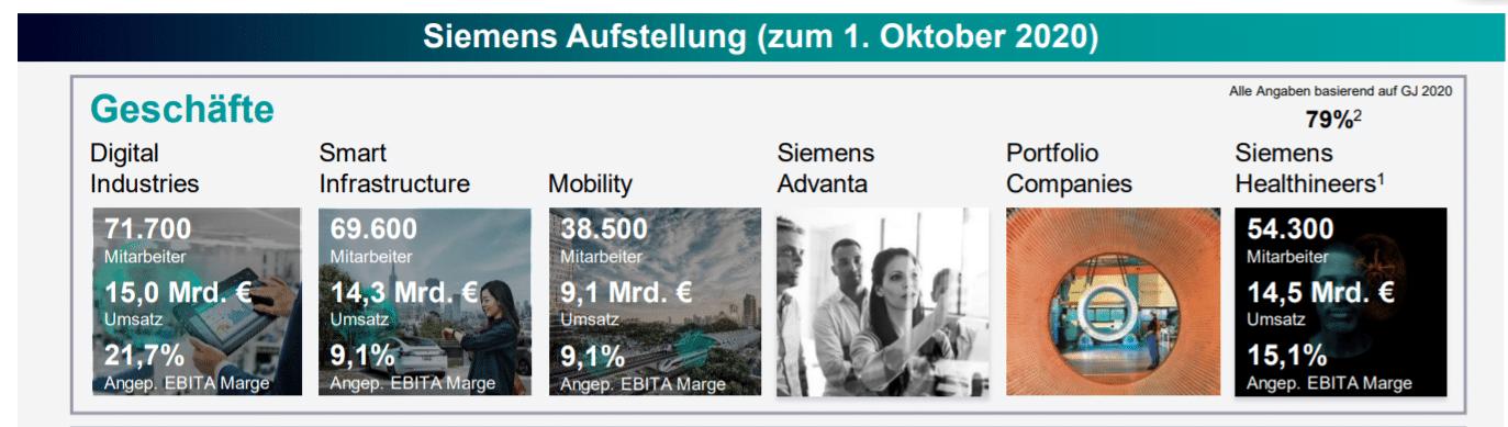 Siemens Aktie Struktur