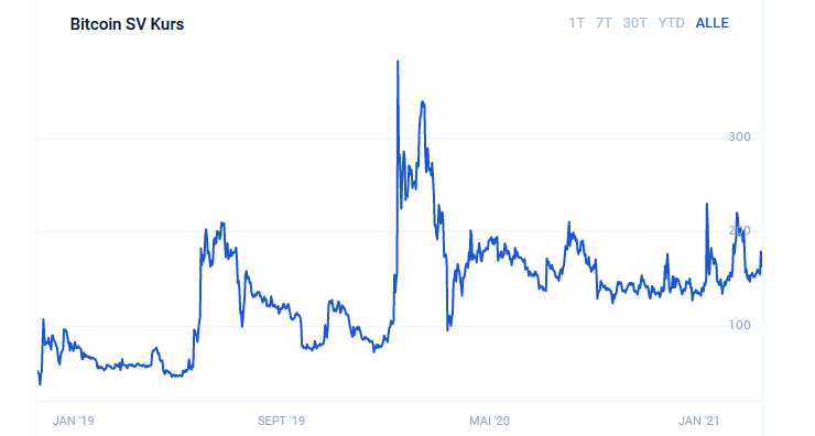 Bitcoin SV Kurschart