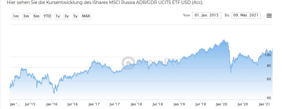 Russische Aktien ETF