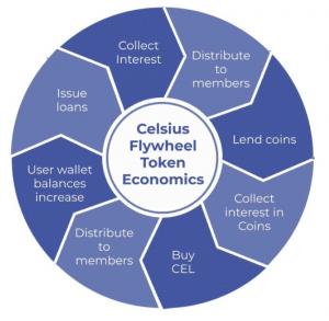 Celsius kaufen - Wie funktioniert Celsius