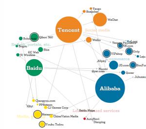 Alibaba Tenecent Baidu - China Internet