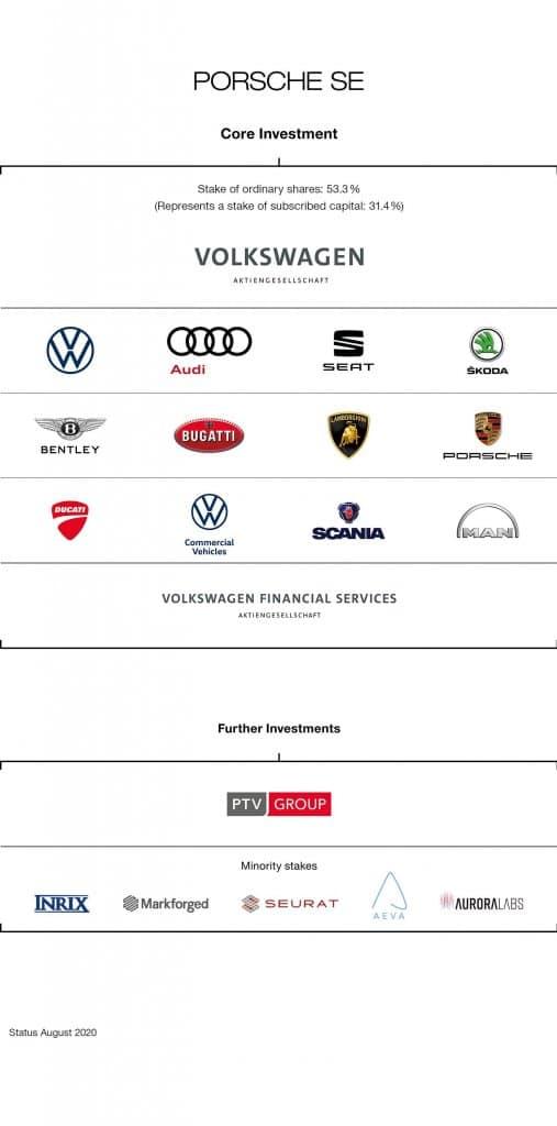 Porsche Holding Unternehmen