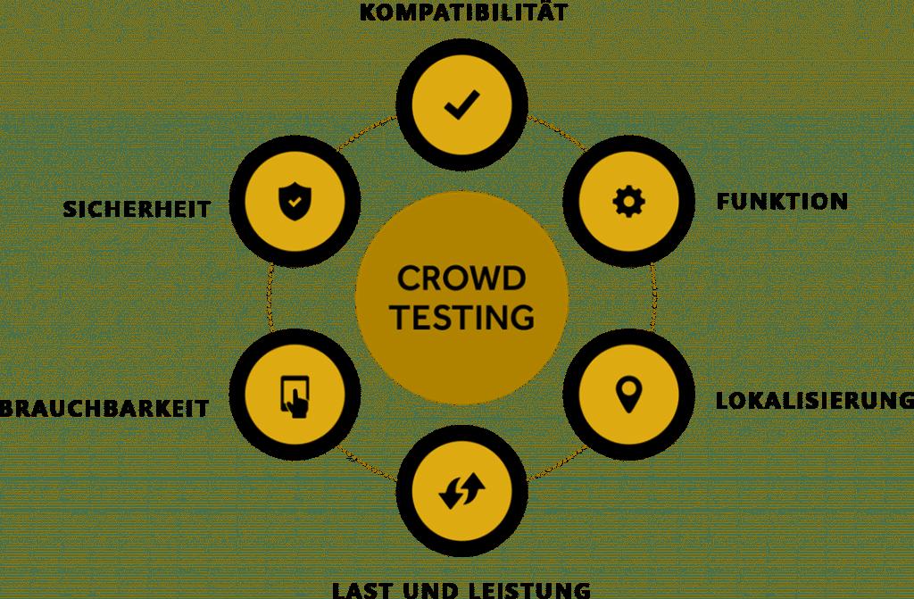 Crowdtesting