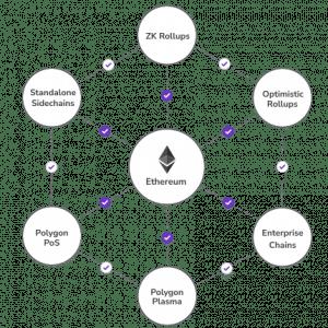 Polygon Funktion