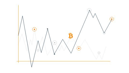 Bitcoin kaufen Zeitpunkt