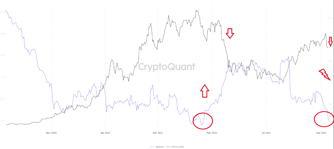 The BTC exchange reserve according to the ATH compared to today